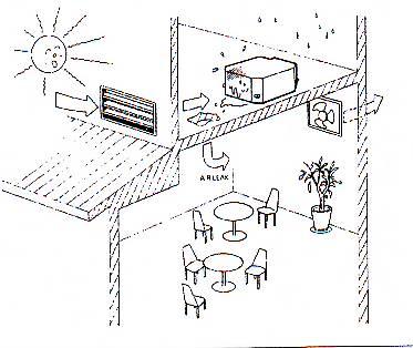 راهنمای نصب کولر گازی